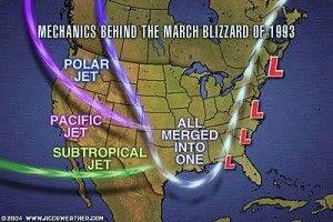 Mechanics Behind the Blizzard of 93